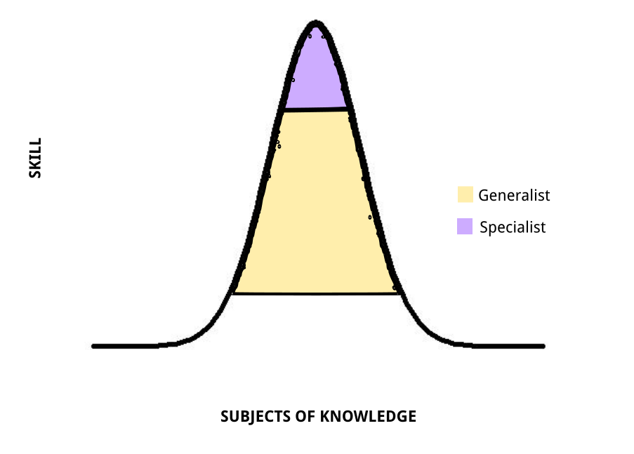 Chart using bell curve to define generalist and specialist