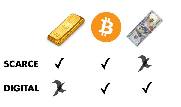 chart showing how bitcoin compares to gold and cash